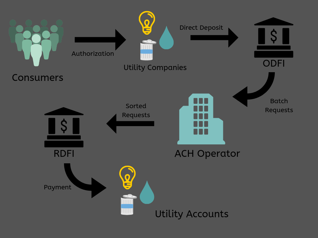 ACH Utility Payment Example