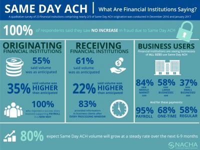 Same day ACH facts